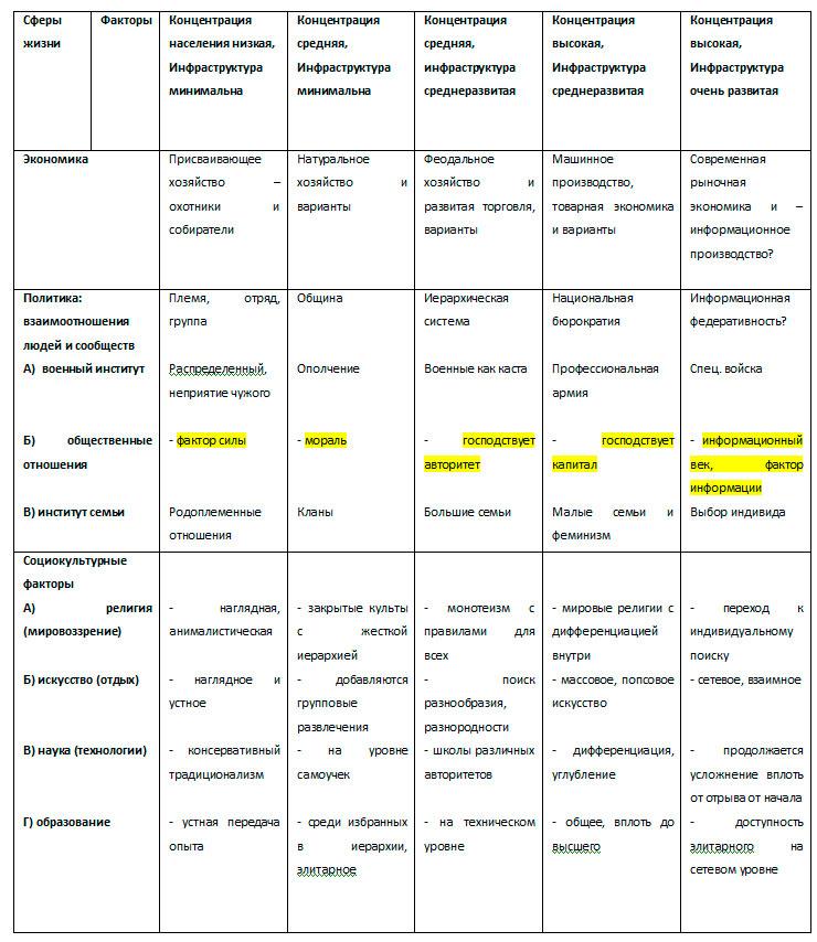 Первичная таблица зависимости